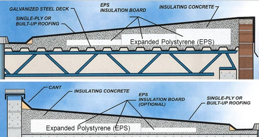 Polystyrene Roof Insulation